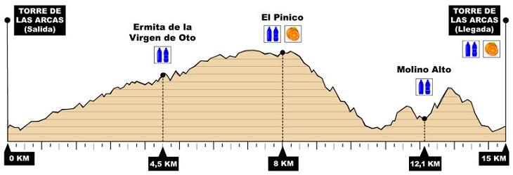 Mapa con los avituallamientos de la Torre de las Arcas Trail