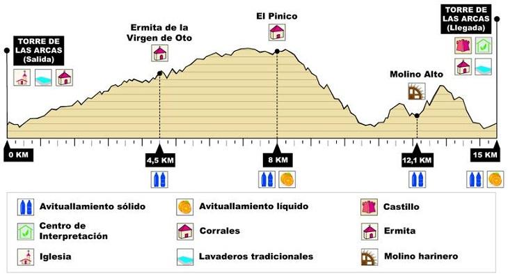 Perfil de la Torre de las Arcas Trail